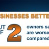 U.S. Small Business Outlook Depressing