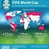 FIFA World Cup Countries' Population: 1.9 billion