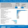 What Is the Status of Poverty in the U.S.?