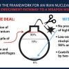 Plan to Prevent Iran from Getting a Nuclear Weapon