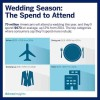 How Much Do You Spend to Attend a Wedding?
