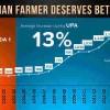 Congress Blames Modi for Farmers' Distress