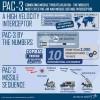 Lockheed Martin Gets $1.5 Billion Missile Interceptor Deal