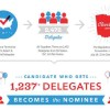 GOP to Educate the Delegates for National Convention