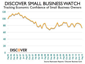 Small Businesses Fearing a Second Recession