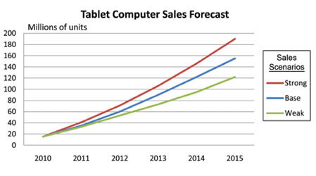 Will Tablets Ring the Death Knell for Newspapers?