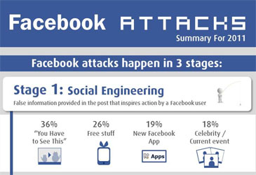 Facebook Attacks Feed Fraudulent Marketing Sites