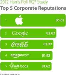 Apple, Google, Coca-Cola Top Reputable Companies