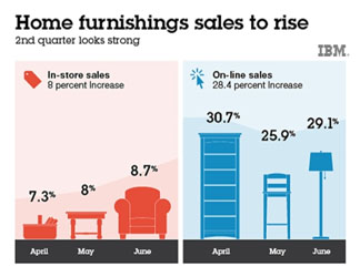 Why Home Furnishings Sales are Set to Surge