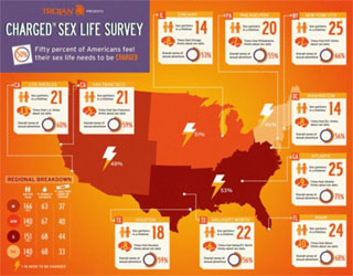 Sex Life Survey Gives a Peek Beneath the Sheets