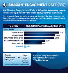 Shazam Engagement Rate