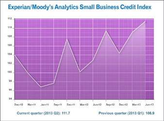Experian/Moody's Analytics Small Business Credit Index