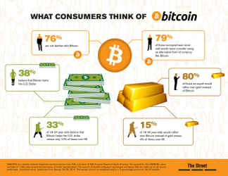 Will You Use Alternative Currency Like Bitcoin?