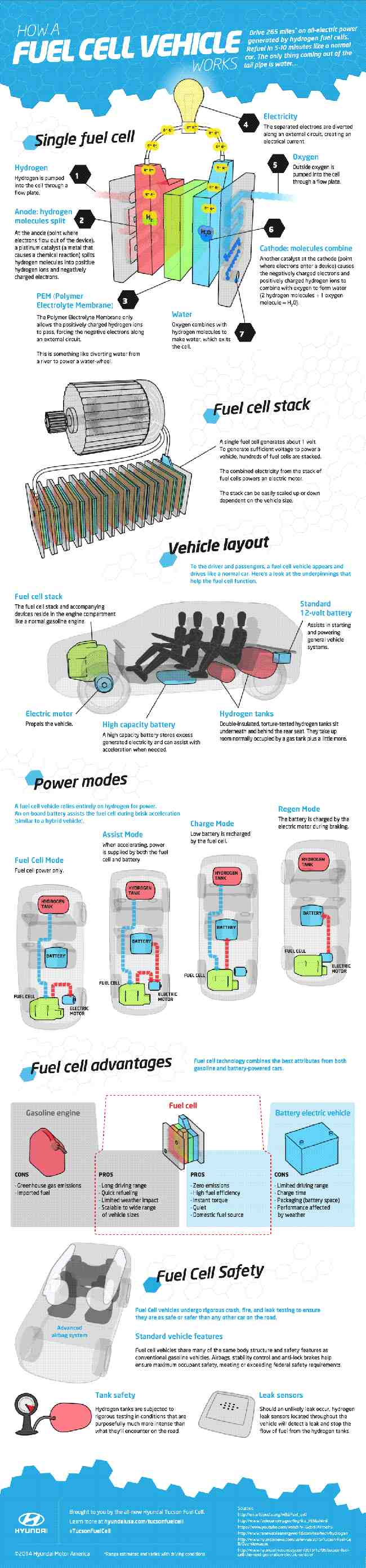 How a Fuel Cell Vehicle Works