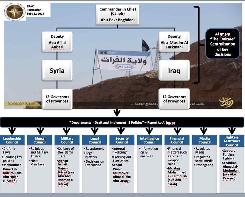 ISIS Organizational Structure