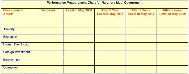 Performance Measurement Chart for Narendra Modi Government