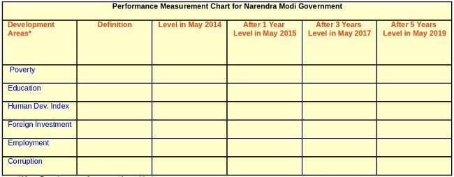 Performance Measurement Chart for Narendra Modi Government