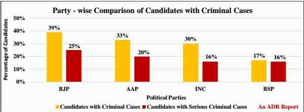 2015 Delhi Assembly Elections