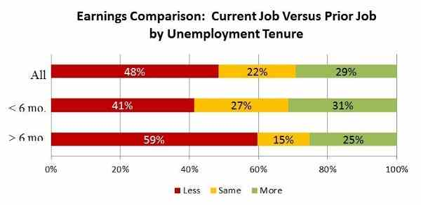 Unemployment in the U.S. - Future of Work@50