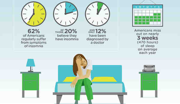 Survey Reveals Americans Are Unable to Sleep