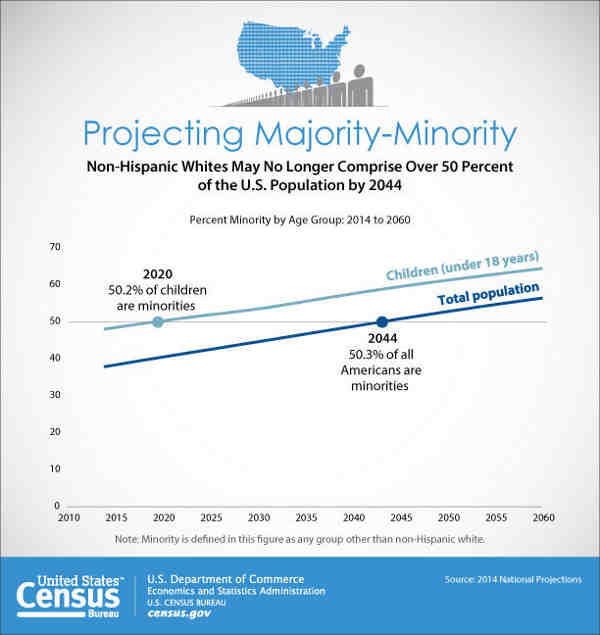 U.S. Population to Reach 400 Million in 2051