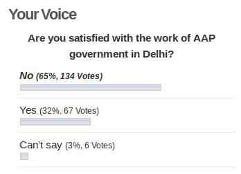 Ongoing Poll on AAP: Status on July 27, 2015 at 10:00 a.m.