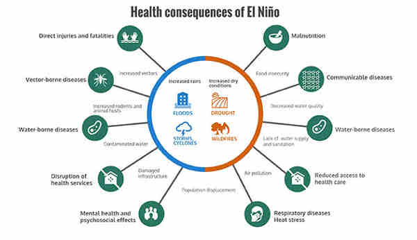 Health Consequences of El Niño