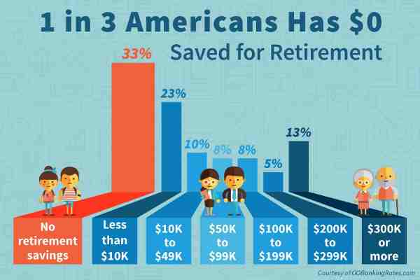 1 in 3 Americans Has $0 Saved for Retirement