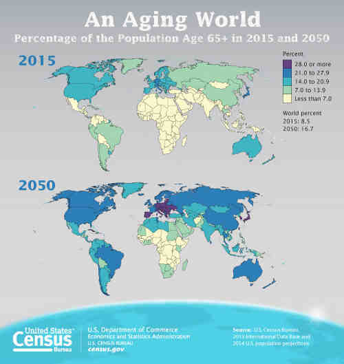 World Is Aging