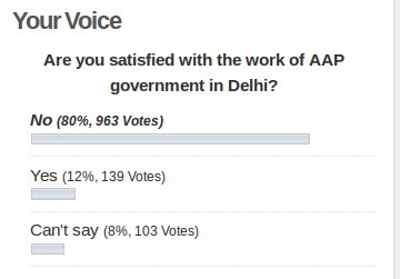 AAP Work in Delhi