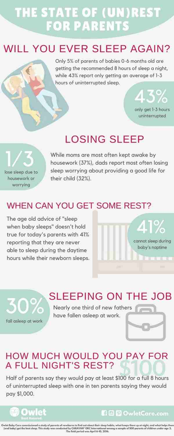 Can Parents with Babies Hope to Sleep?