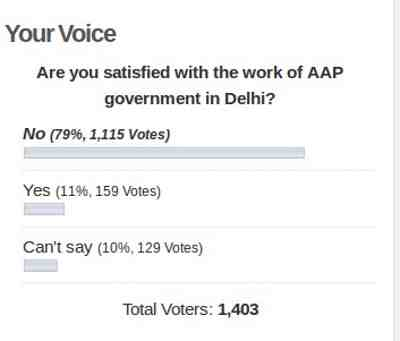 Poll Shows People Are NOT Satisfied with Kejriwal's AAP Government in Delhi