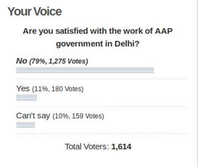Online Poll on AAP in Delhi: Results as on July 14, 2016