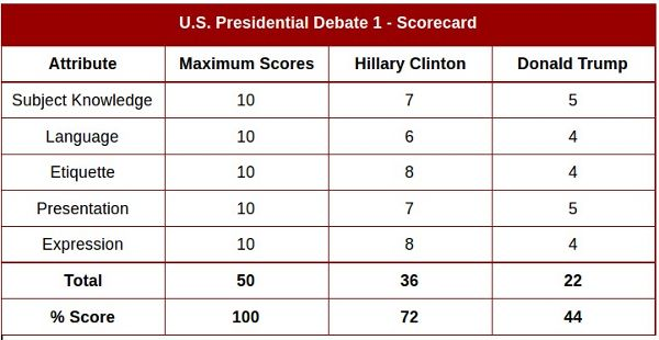 Debate Score. Data: RMN