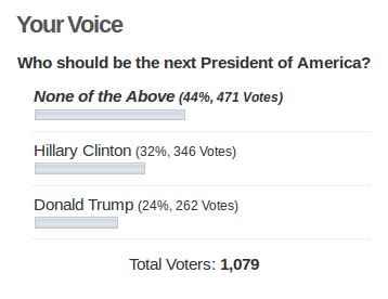 Poll Result as on September 6, 2016
