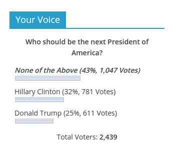 Poll Results as on Oct. 20, 2016