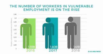 Global Unemployment