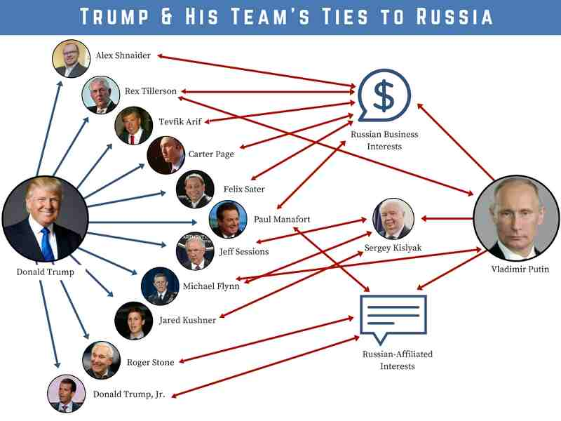 Trump-Russia Ties. Photo: Congressman Eric Swalwell