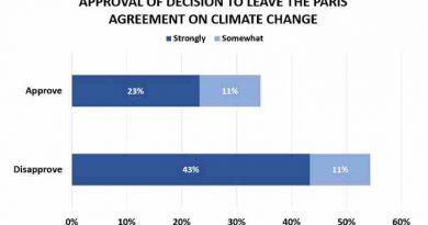 Trump Decision on Paris Agreement