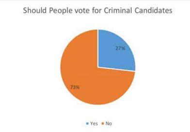 Gujarat Election: People Prefer to Vote for Criminal Candidates
