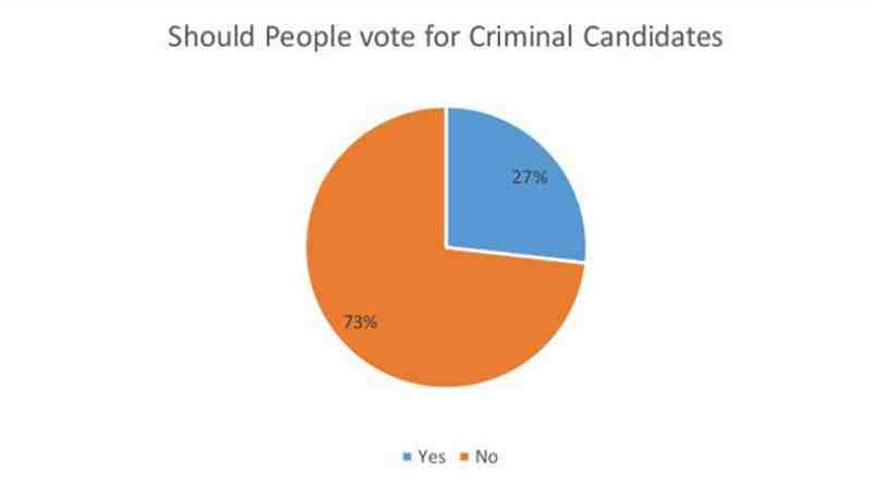 Gujarat Election: People Prefer to Vote for Criminal Candidates. ADR Survey