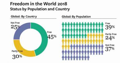 Democracy in Crisis: Freedom in the World 2018 Report