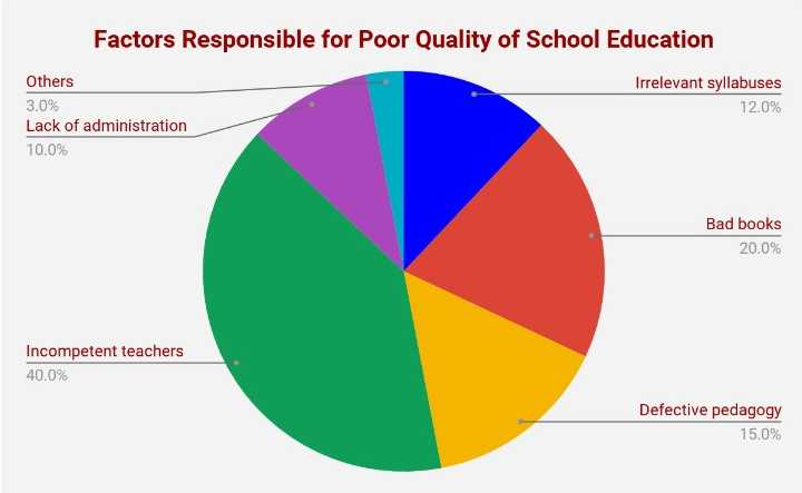 Factors Responsible for Poor Quality of School Education