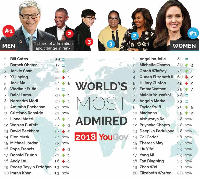 World's most admired 2018