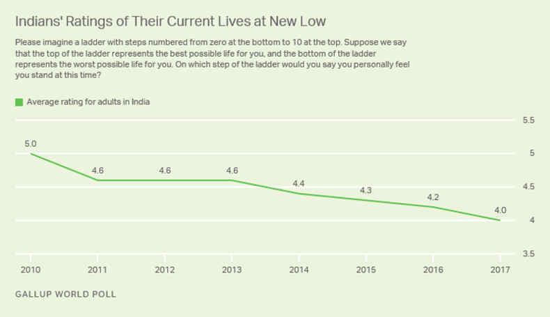 Gallup World Poll