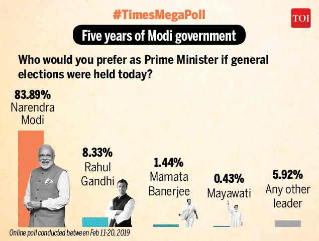 Times Group Online Poll