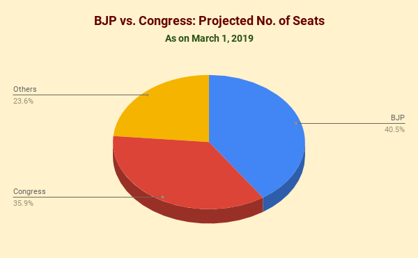 Party Position: BJP vs. Congress