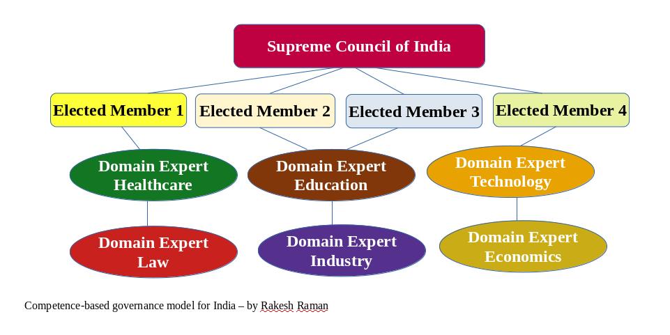New Governance Model for India