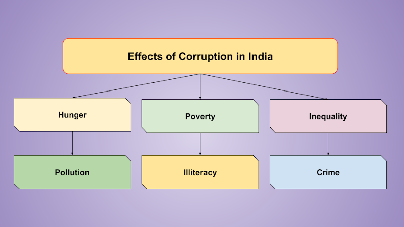 Effects of Corruption in India. Photo: RMN News Service