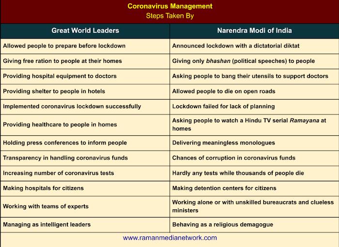 Coronavirus Management: Great World Leaders vs. Narendra Modi